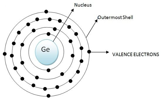 Atomic Configuration Germanium Semiconductor