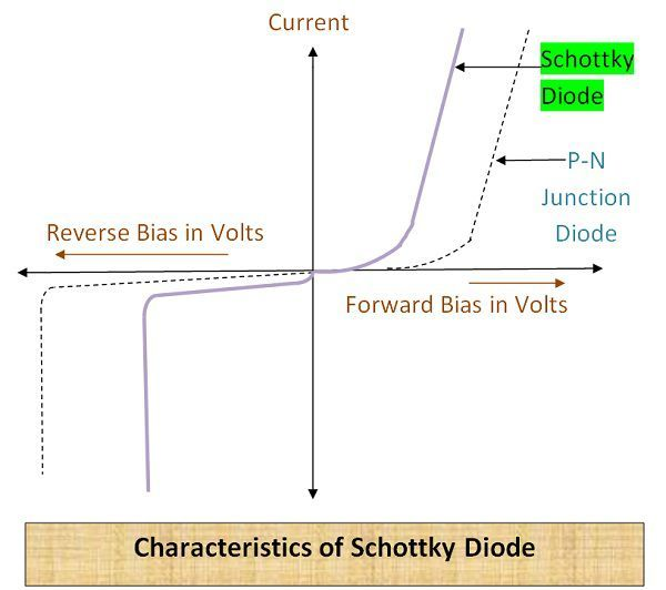 Characteristics of Schottky diode