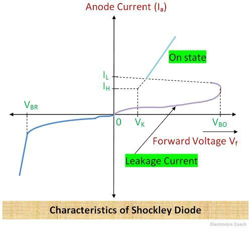 Characteristics of Shockley Diode