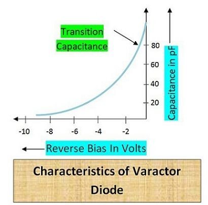 Characteristics of Varactor Diode