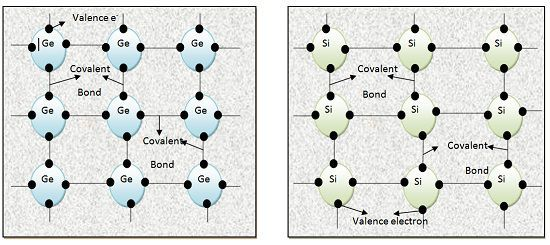 Coavalent bonding Germanium and silicon Seniconductor