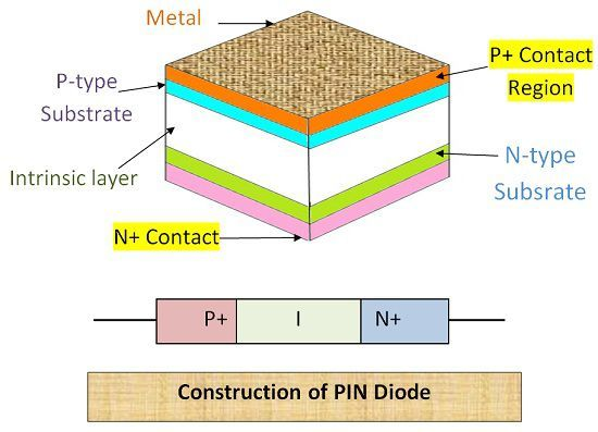 Construction of PIN diode