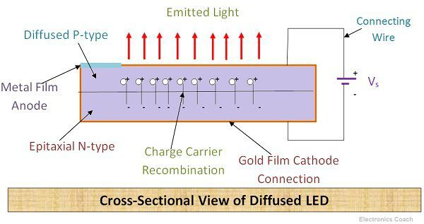 Cross Sectionsl View of LED