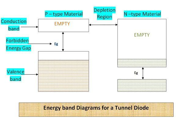 What Is Tunnel Diode Construction Working Characteristics