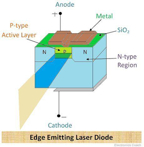 Edge Emitting laser Diode