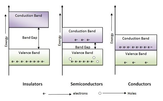 Energy Band Gap Diagram - Insulator, Semiconductor & Conductor