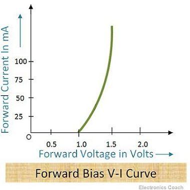 Forward Characteristics of LED