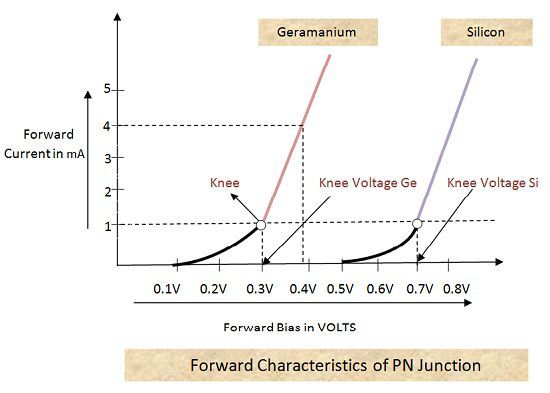 Forward Characteristics of PN Junction Diode