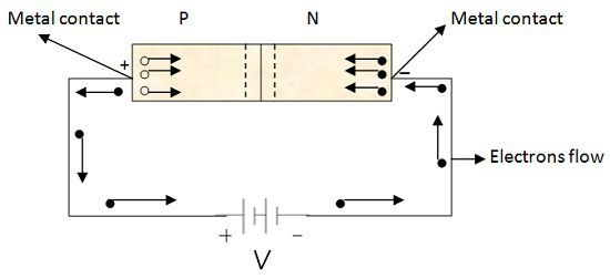 Forward Biased Diode