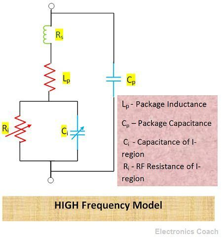 High Frequency Model