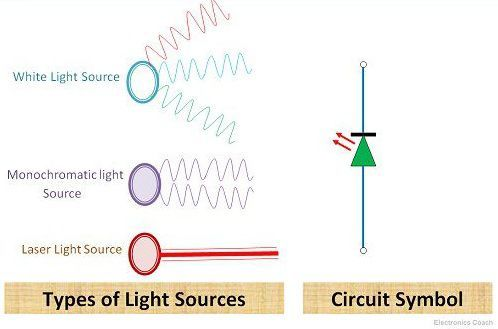 Laser Diode and other sources of Light what is laser diode? construction, working, stimulated emission