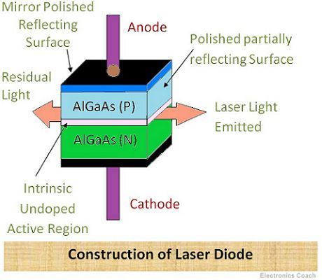 Laser diode Construction diagram