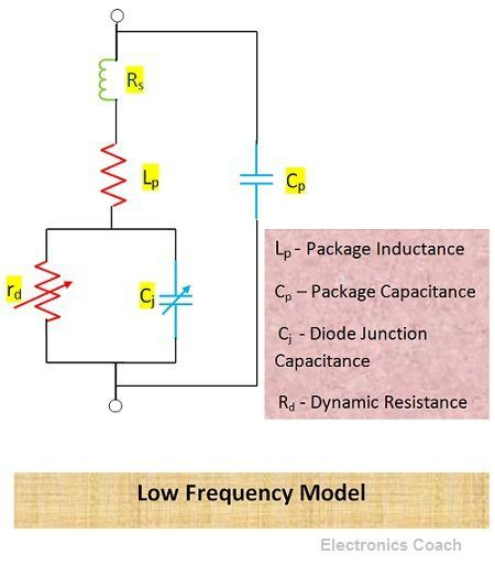 Low Frequency Model