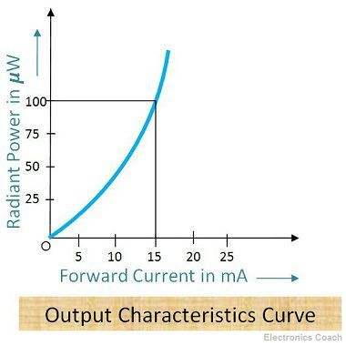 Ouput Characteristics of LED
