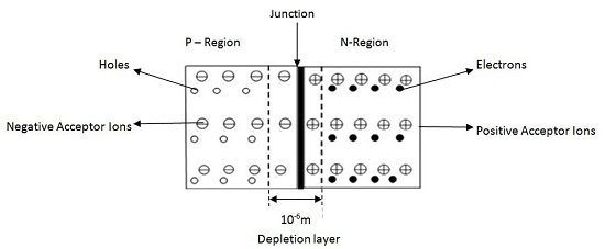 P-N Junction Diode formation