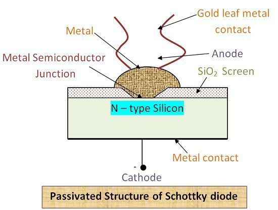 Passivated Structure of Schottky Diode