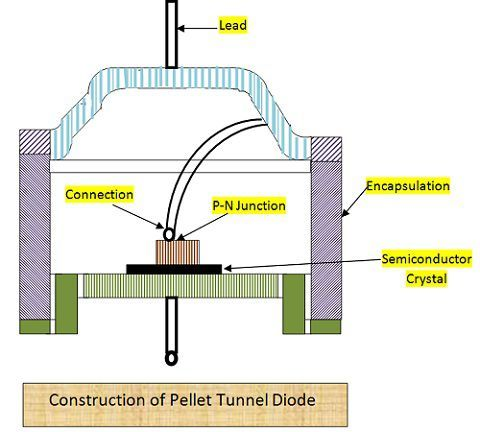 Pellet Tunnel Diode