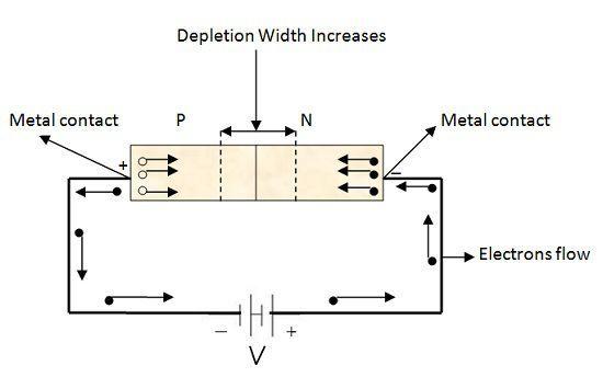 Reverse Biasing of Diode