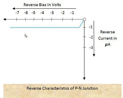 Reverse Characteristics of P-N Junction Diode