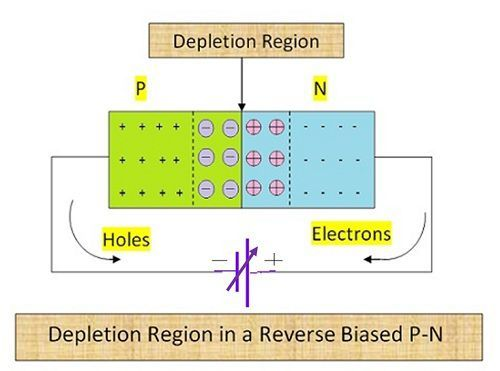 Reversed Biased PN Junction