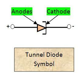 Symbol of Tunnel Diode
