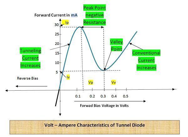 V-I Characteristics of Tunnl Diode