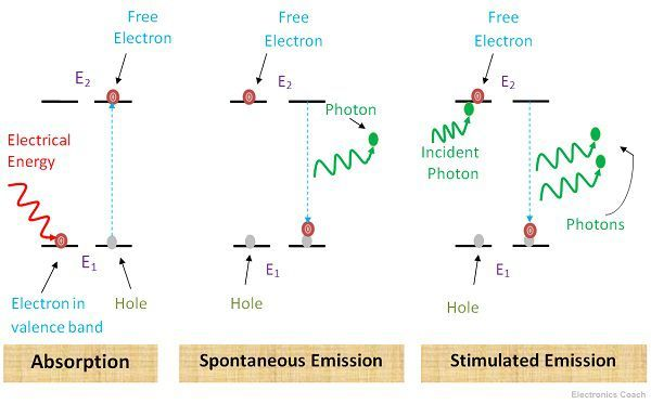 Working of Laser Diode