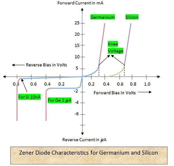 What is    Zener       Diode      Working     Characteristics