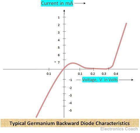 Backward Diode Characteristics
