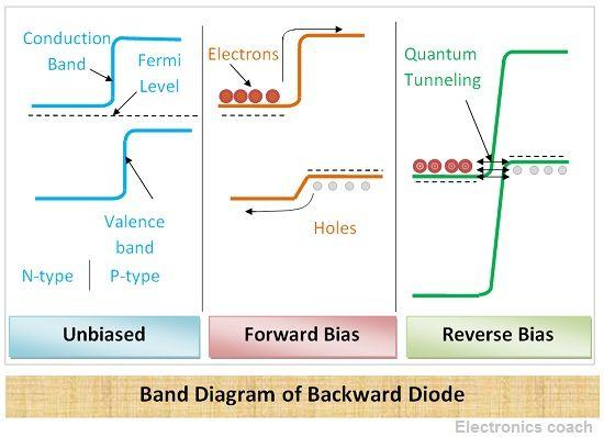 Band Diagram of Backward diode