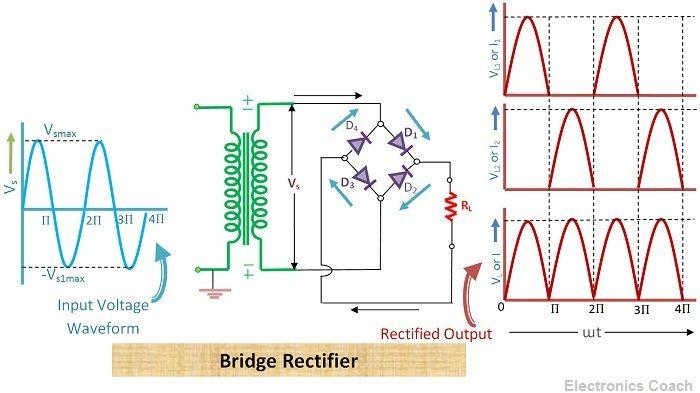 Bridge rectifier