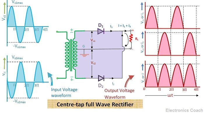 What is Full Wave Rectifier Circuit Diagram Working Advantages