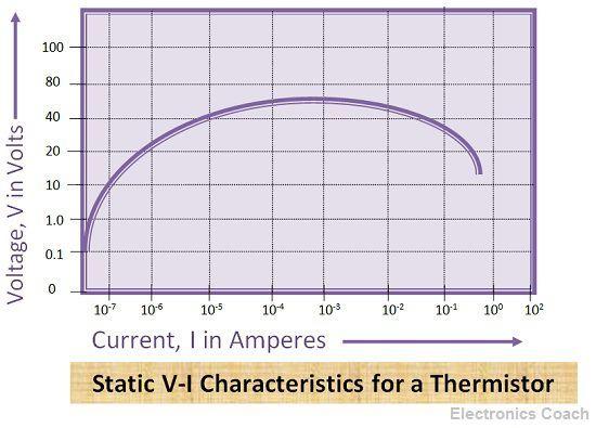 Characteristics of Thermistors