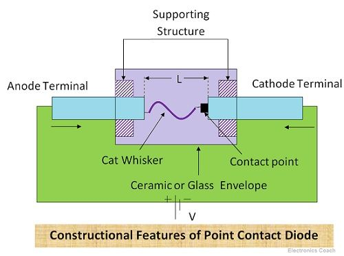 Constructional features of point contact diode