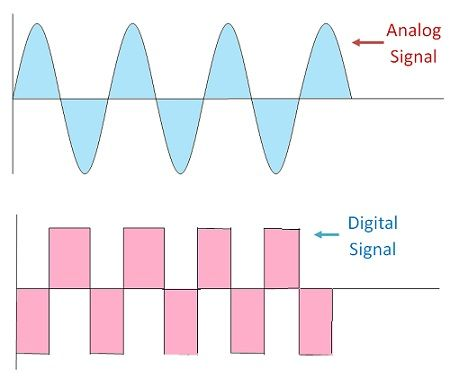 Digital Signal and Analog Signal