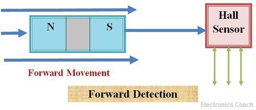 Forward detection in hall effect sensor