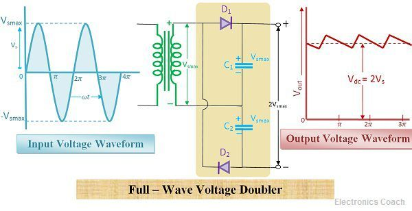 Full wave voltage doubler