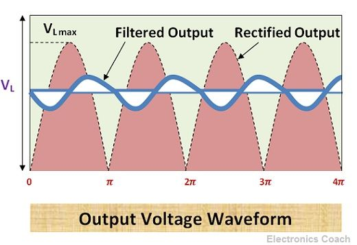 Output Voltage Waveform of Choke Filter