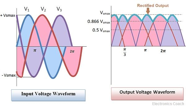 Output voltage waveform of 3 phase full wave rectifier