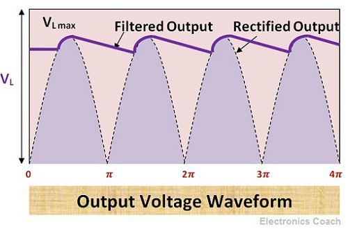 Pi filter output voltage waveform