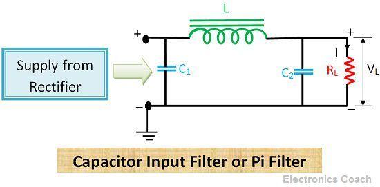 Pi filter