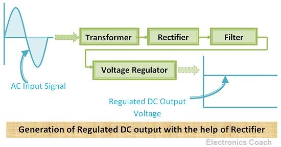 Rectifier application