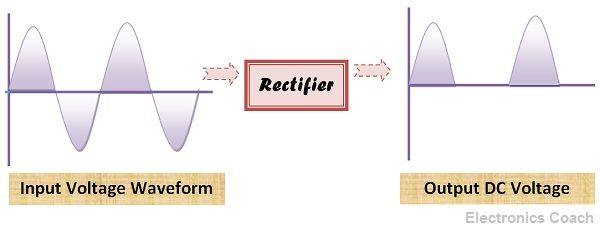 Rectifier introduction