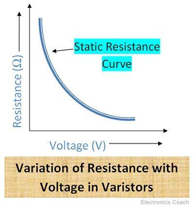 Resistance in Varistors