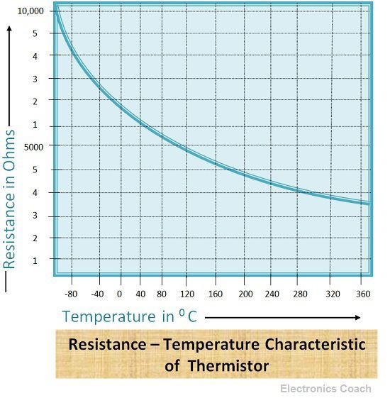 Resistance temperature characteristics of thermistors