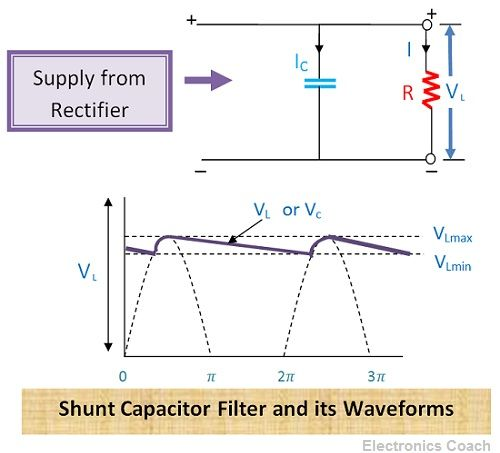What is Filter? - Working, Series Inductor Filter & Shunt Capacitor