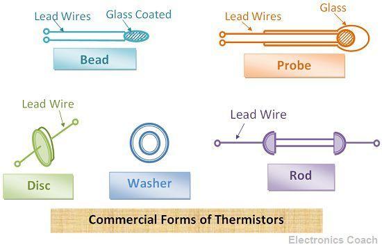 Thermistors forms
