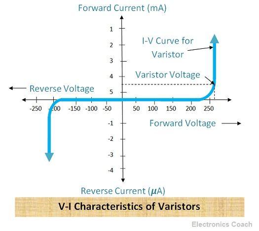 V-I Characteristics of Varistors