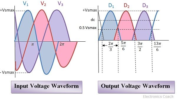 Voltage Waveforms of 3 phase half wave rectifier