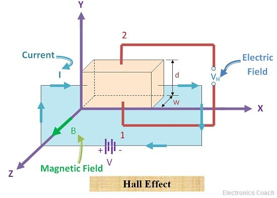 what is hall effect hall angle applications of hall effect rh electronicscoach com hall effect wiring diagram hall effect wiring diagram